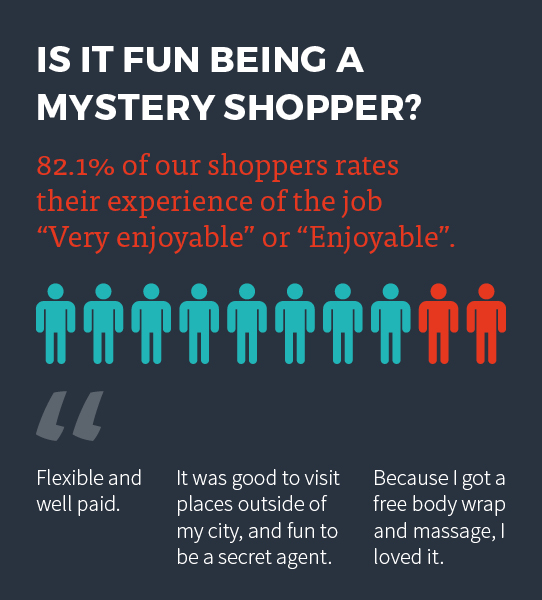mystery shopper assignments Market force information mystery shopper reviews updated august  i was  called repeatedly asking me to do a secret shopper assignment for a mcdonalds.